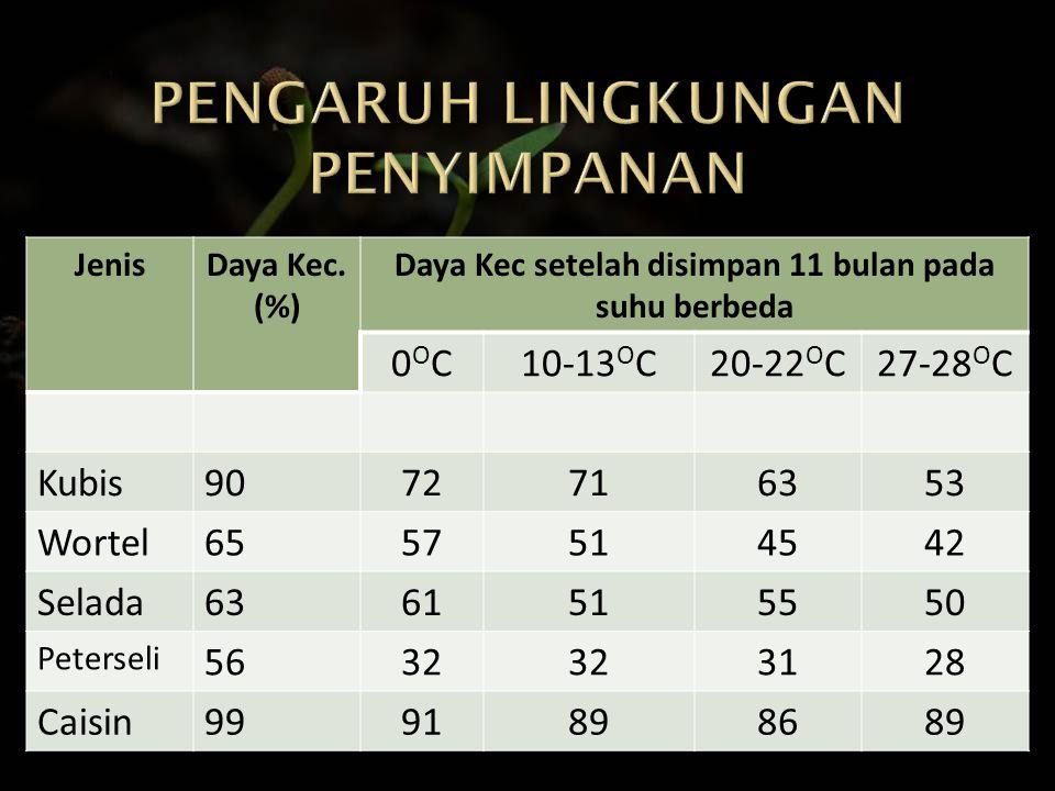 JenisDaya Kec. (%) Daya Kec setelah disimpan 11 bulan pada suhu berbeda 0OC0OC10-13 O C20-22 O C27-28 O C Kubis9072716353 Wortel6557514542 Selada63615