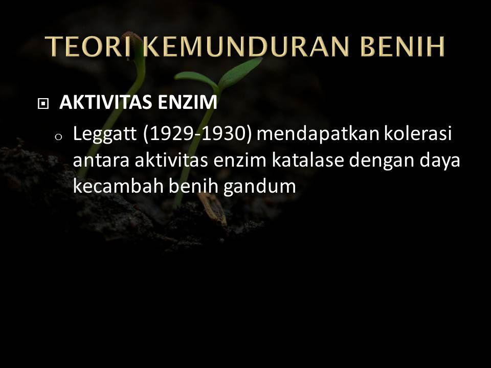  AKTIVITAS ENZIM o Leggatt (1929-1930) mendapatkan kolerasi antara aktivitas enzim katalase dengan daya kecambah benih gandum