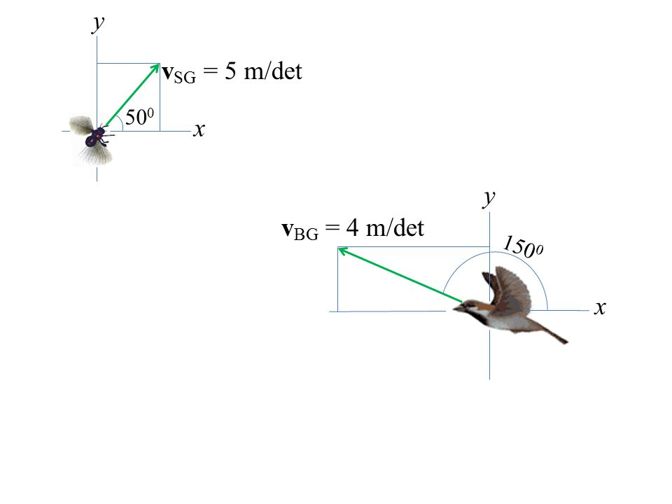 v BG = 4 m/det x y 150 0 x y v SG = 5 m/det 50 0