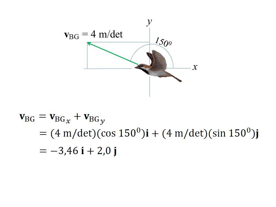 v BG = 4 m/det x y 150 0