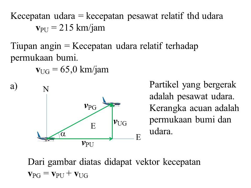 Kecepatan udara = kecepatan pesawat relatif thd udara v PU = 215 km/jam Tiupan angin = Kecepatan udara relatif terhadap permukaan bumi. v UG = 65,0 km