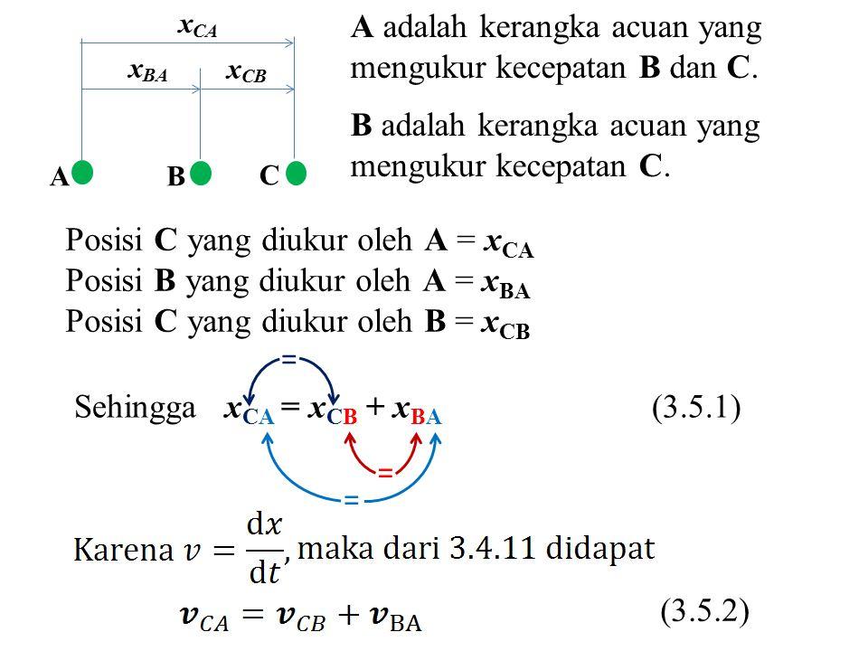 AB C x BA x CA x CB A adalah kerangka acuan yang mengukur kecepatan B dan C. B adalah kerangka acuan yang mengukur kecepatan C. = = = Sehingga x CA =