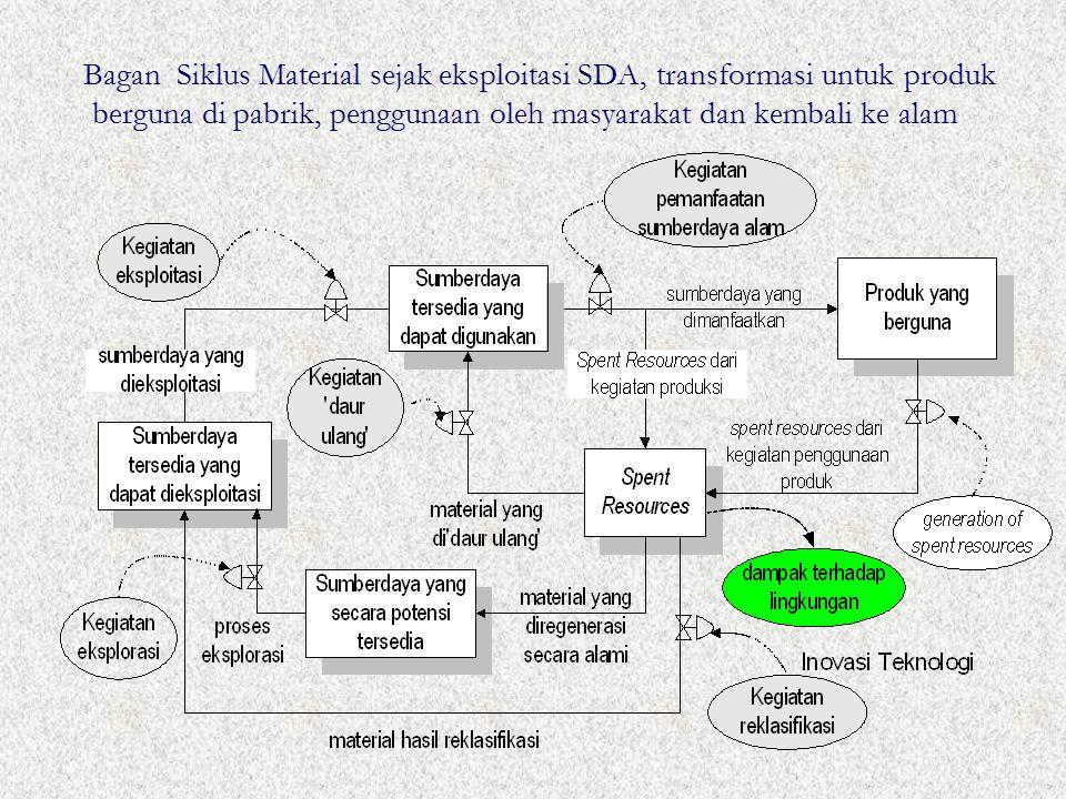 Bagan Siklus Material sejak eksploitasi SDA, transformasi untuk produk berguna di pabrik, penggunaan oleh masyarakat dan kembali ke alam