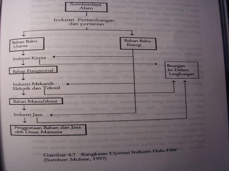 7.Pencemaran laut oleh Kapal Tangker ( Di Selat Malaka, Selat Makasar, dll) 8.