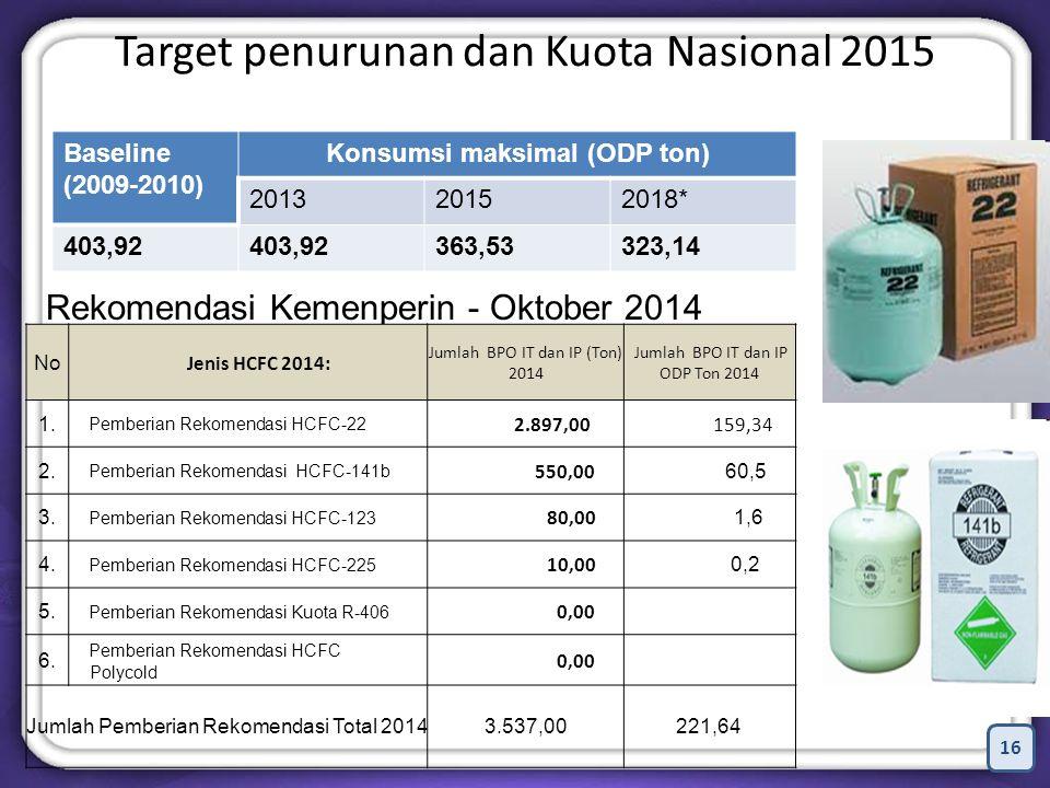 16 Target penurunan dan Kuota Nasional 2015 Baseline (2009-2010) Konsumsi maksimal (ODP ton) 201320152018* 403,92 363,53323,14 Rekomendasi Kemenperin