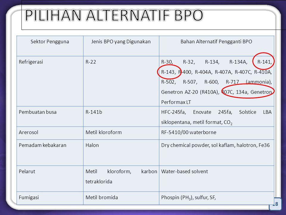 18 Sektor PenggunaJenis BPO yang DigunakanBahan Alternatif Pengganti BPO RefrigerasiR-22 R-30, R-32, R-134, R-134A, R-141, R-143, R-400, R-404A, R-407