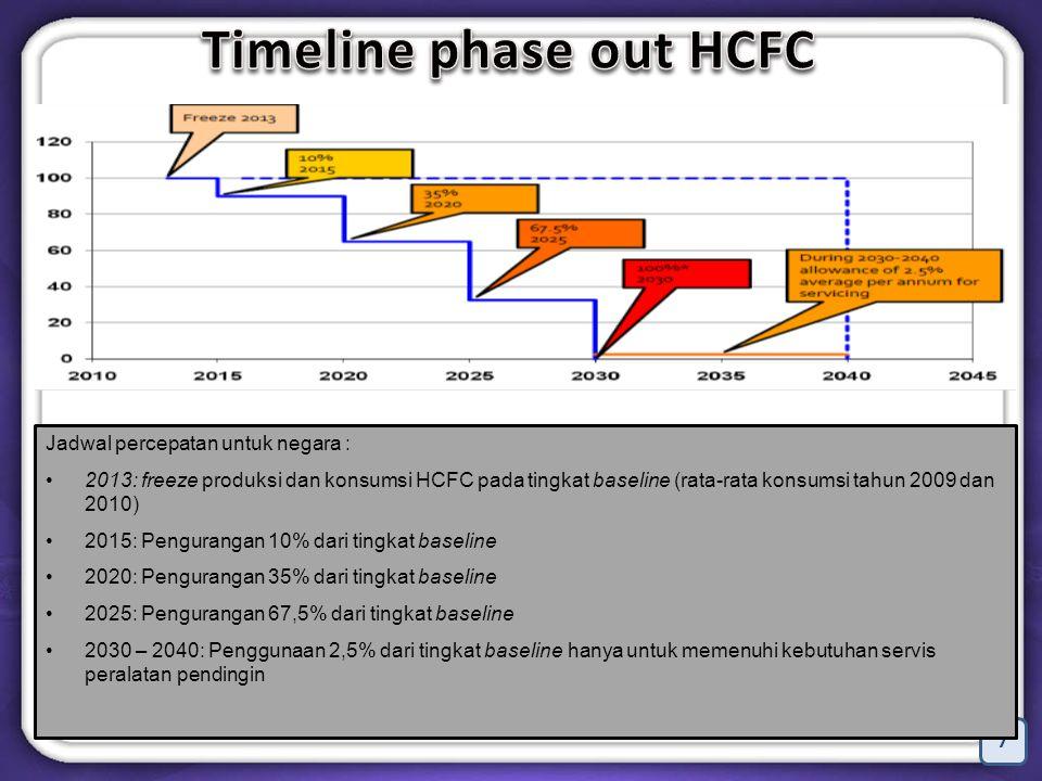 7 Jadwal percepatan untuk negara : 2013: freeze produksi dan konsumsi HCFC pada tingkat baseline (rata-rata konsumsi tahun 2009 dan 2010) 2015: Pengurangan 10% dari tingkat baseline 2020: Pengurangan 35% dari tingkat baseline 2025: Pengurangan 67,5% dari tingkat baseline 2030 – 2040: Penggunaan 2,5% dari tingkat baseline hanya untuk memenuhi kebutuhan servis peralatan pendingin