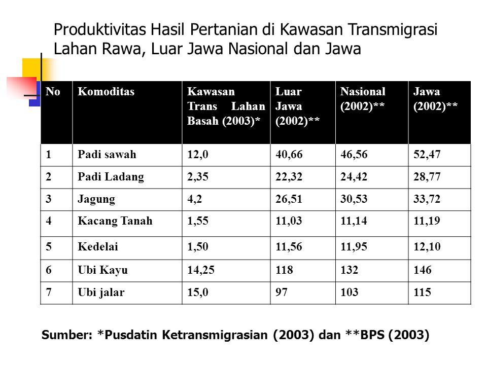NoKomoditasKawasan Trans Lahan Basah (2003)* Luar Jawa (2002)** Nasional (2002)** Jawa (2002)** 1Padi sawah12,040,6646,5652,47 2Padi Ladang2,3522,3224