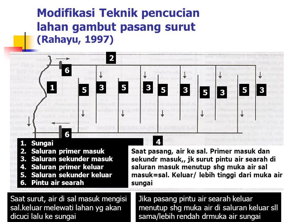 Modifikasi Teknik pencucian lahan gambut pasang surut (Rahayu, 1997) 1 35 3 2 5 35 353 5 6 6 4 1.Sungai 2.Saluran primer masuk 3.Saluran sekunder masu