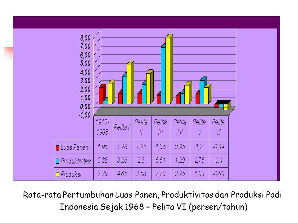 Rata-rata Pertumbuhan Luas Panen, Produktivitas dan Produksi Padi Indonesia Sejak 1968 – Pelita VI (persen/tahun)