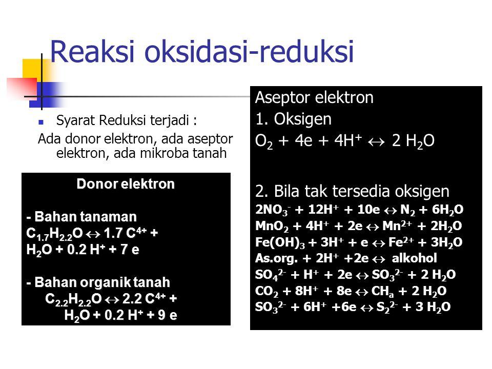 Reaksi oksidasi-reduksi Syarat Reduksi terjadi : Ada donor elektron, ada aseptor elektron, ada mikroba tanah Aseptor elektron 1. Oksigen O 2 + 4e + 4H