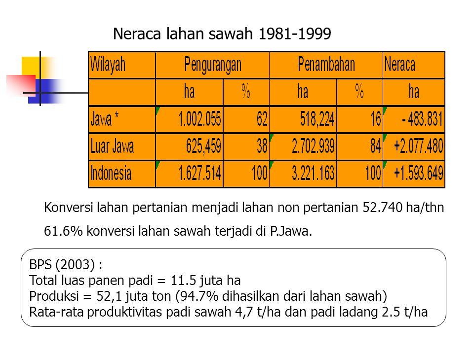 Neraca lahan sawah 1981-1999 Konversi lahan pertanian menjadi lahan non pertanian 52.740 ha/thn 61.6% konversi lahan sawah terjadi di P.Jawa. BPS (200