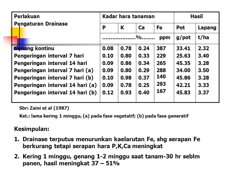 Perlakuan Pengaturan Drainase Kadar hara tanamanHasil PKCaFePotLapang ………………..%........ ppmg/pott/ha Genang kontinu Pengeringan interval 7 hari Penger