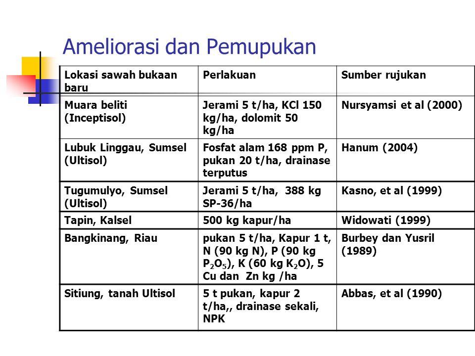 Ameliorasi dan Pemupukan Lokasi sawah bukaan baru PerlakuanSumber rujukan Muara beliti (Inceptisol) Jerami 5 t/ha, KCl 150 kg/ha, dolomit 50 kg/ha Nur