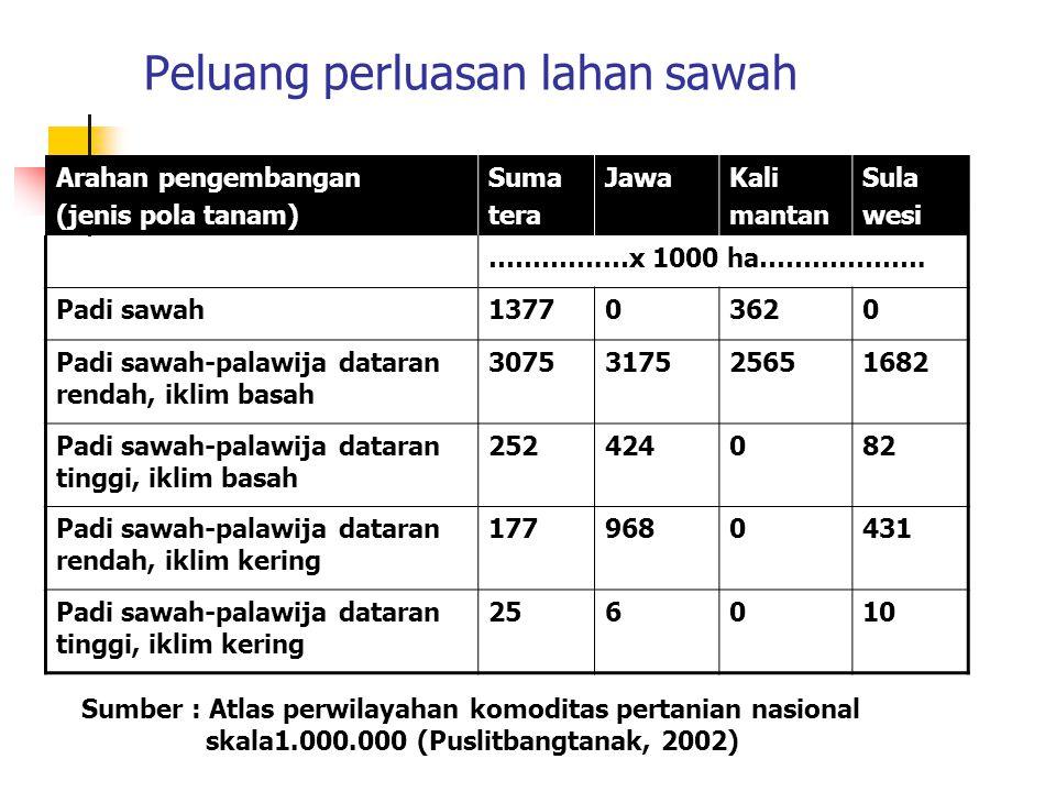 Peluang perluasan lahan sawah Arahan pengembangan (jenis pola tanam) Suma tera JawaKali mantan Sula wesi ………….…x 1000 ha………………. Padi sawah137703620 Pa