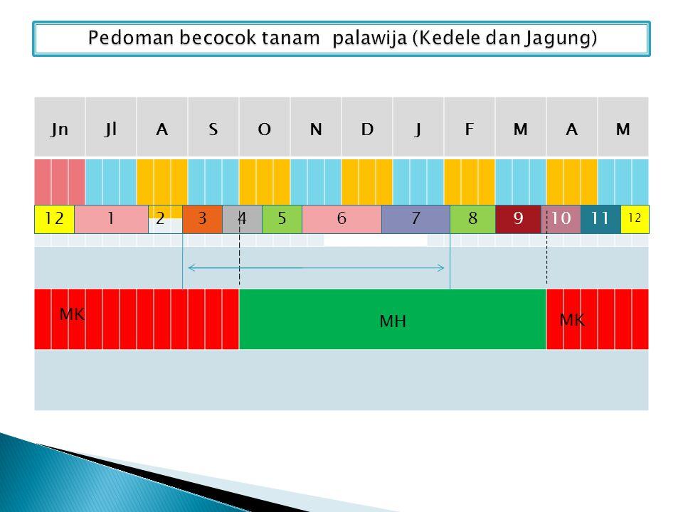 JnJlASONDJFMAM MH 13456789101112 2 MK