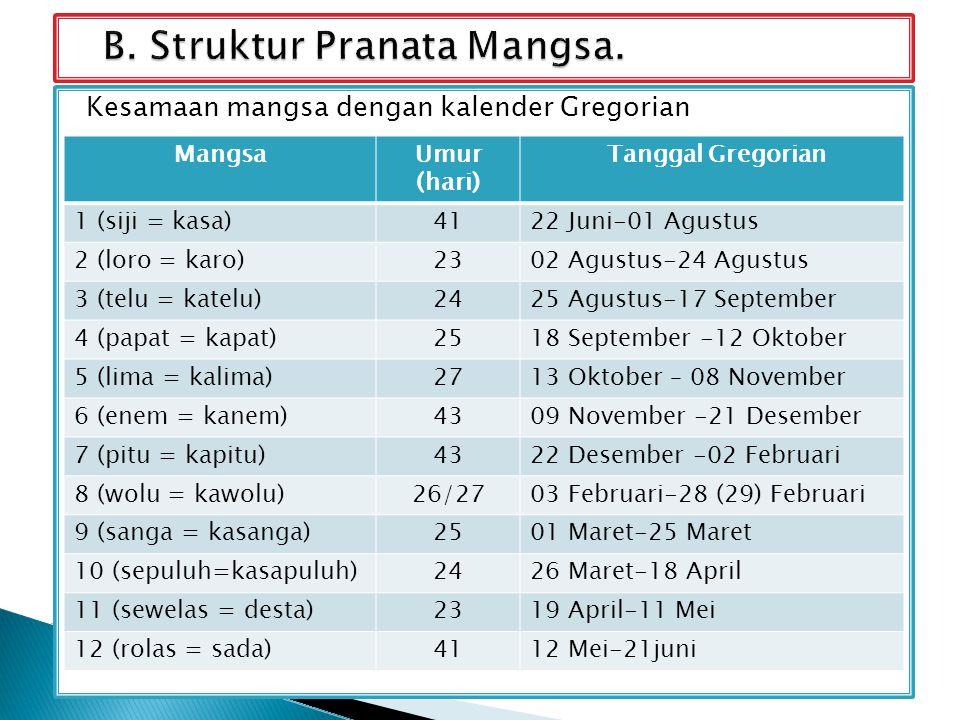 Kesamaan mangsa dengan kalender Gregorian k MangsaUmur (hari) Tanggal Gregorian 1 (siji = kasa)4122 Juni-01 Agustus 2 (loro = karo)2302 Agustus-24 Agustus 3 (telu = katelu)2425 Agustus-17 September 4 (papat = kapat)2518 September -12 Oktober 5 (lima = kalima)2713 Oktober – 08 November 6 (enem = kanem)4309 November -21 Desember 7 (pitu = kapitu)4322 Desember -02 Februari 8 (wolu = kawolu)26/2703 Februari-28 (29) Februari 9 (sanga = kasanga)2501 Maret-25 Maret 10 (sepuluh=kasapuluh)2426 Maret-18 April 11 (sewelas = desta)2319 April-11 Mei 12 (rolas = sada)4112 Mei-21juni