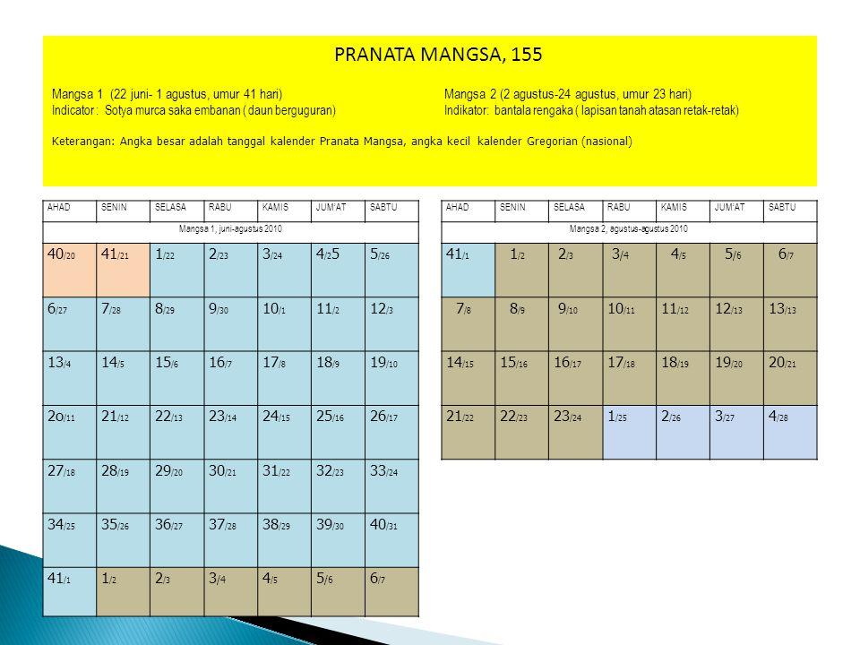  Buatlah penanggalan (kalender) pranata mangsa dengan dasar kalender gregorian (masehi) tahun 2010 dan 2011
