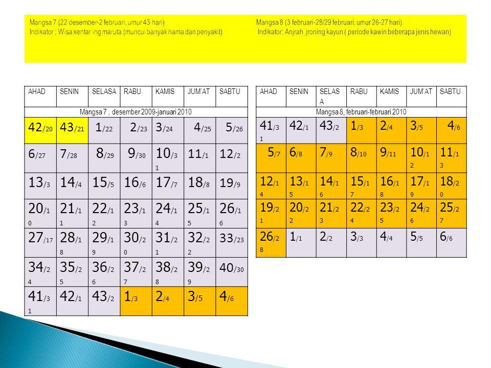 AHADSENINSELASARABUKAMISJUM'ATSABTUAHADSENINSELASARABUKAMISJUM'ATSABTU Mangsa 9, maret-maret 2010 Mangsa 10, maret-april 2010 26 /28 1 /1 2 /2 3 /3 4 /4 5 /5 6 /6 21 /21 22 /22 23 /23 24 /24 25 /25 1 /26 2 /27 7 /7 8 /8 9 /9 10 /10 11 /11 12 /12 13 /13 3 /28 4 /29 5 /30 6 /31 7 /1 8 /2 9 /3 14 /14 15 /15 16 /16 17 /17 18 /18 19 /19 20 /20 10 /4 11 /5 12 /6 13 /7 14 /8 15 /9 16 /10 21 /21 22 /22 23 /23 24 /24 25 /25 1 /26 2 /27 17 /11 18 /12 19 /13 20 /14 21 /15 22 /16 23 /17 24 /18 1 /19 2 /20 3 /21 4 /22 5 /23 6 /24 Mangsa 9 (1 maret-25 maret, umur 25 hari) Mangsa 10 (26 maret-18 april, umur 24 hari) Indikator: Wedaring wacana mulya (gareng (tonggeret) berbunyi) Indikator: Gedong minep jroning kalbu (beberapa jenis ternak bunting)