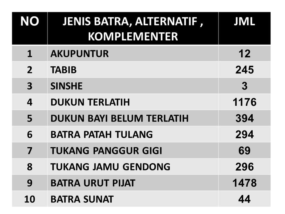 NO JENIS BATRA, ALTERNATIF, KOMPLEMENTER JML 1AKUPUNTUR 12 2TABIB 245 3SINSHE 3 4DUKUN TERLATIH 1176 5DUKUN BAYI BELUM TERLATIH 394 6BATRA PATAH TULAN