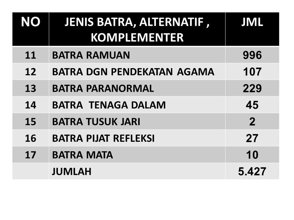 NO JENIS BATRA, ALTERNATIF, KOMPLEMENTER JML 11BATRA RAMUAN 996 12BATRA DGN PENDEKATAN AGAMA 107 13BATRA PARANORMAL 229 14BATRA TENAGA DALAM 45 15BATR