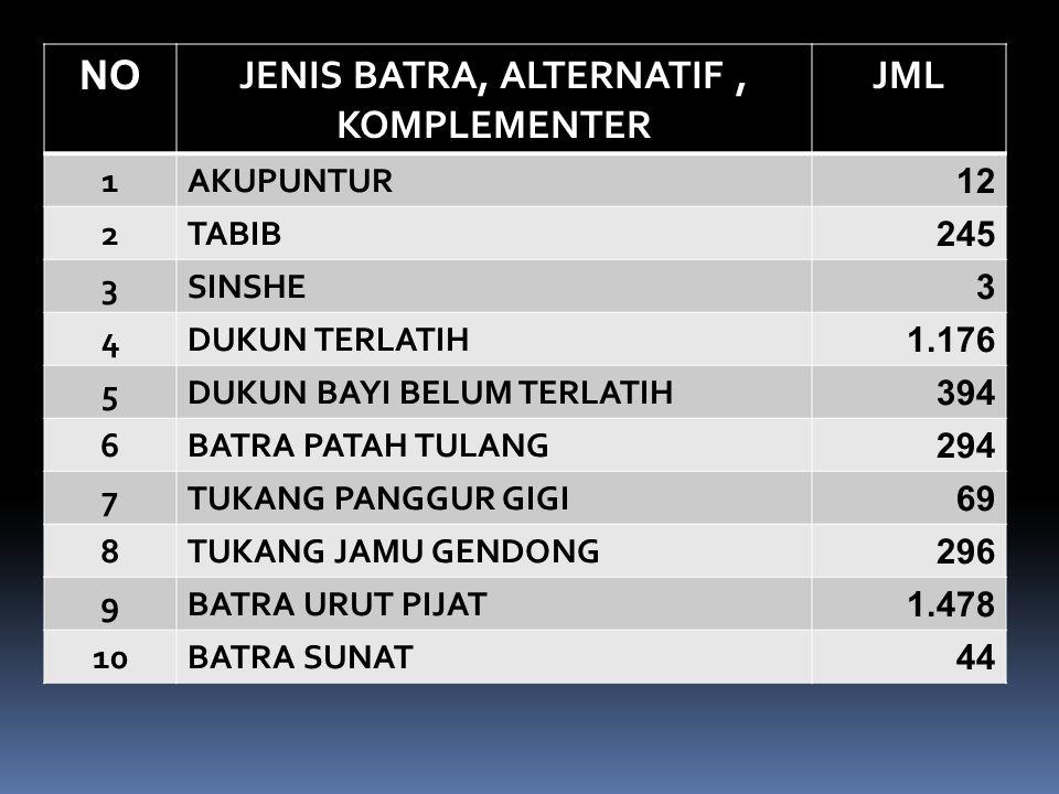 NO JENIS BATRA, ALTERNATIF, KOMPLEMENTER JML 1AKUPUNTUR 12 2TABIB 245 3SINSHE 3 4DUKUN TERLATIH 1.176 5DUKUN BAYI BELUM TERLATIH 394 6BATRA PATAH TULA