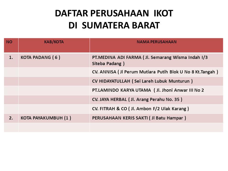 DAFTAR PERUSAHAAN IKOT DI SUMATERA BARAT NOKAB/KOTANAMA PERUSAHAAN 1.KOTA PADANG ( 6 )PT.MEDINA ADI FARMA ( Jl. Semarang Wisma Indah I/3 Siteba Padang