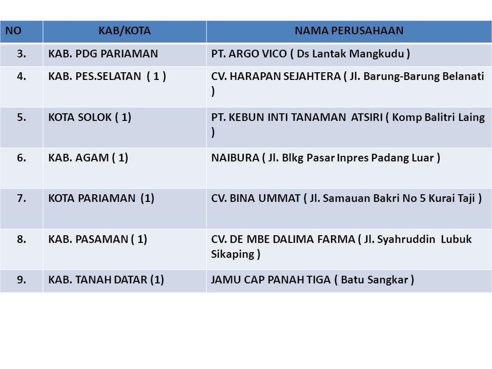 NOKAB/KOTANAMA PERUSAHAAN 3.KAB. PDG PARIAMANPT. ARGO VICO ( Ds Lantak Mangkudu ) 4.KAB. PES.SELATAN ( 1 )CV. HARAPAN SEJAHTERA ( Jl. Barung-Barung Be