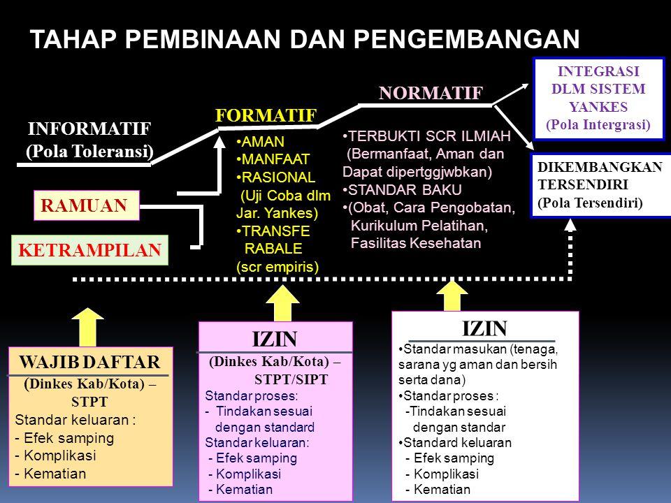 PERANAN DINKES PROVINSI 1.PERENCANAAN & EVALUASI PROGRAM YANKESTRAD TINGKAT PROVINSI/KB/KOTA 2.ADVOKASI DAN SOSIALISASI PROGRAM YANKESTRAD TINGKAT PROVINSI/ KABUPATEN/KOTA 3.PENINGKATAN PENGEMBANGAN UKBM /BATTRA BAGI MITRA KERJA DAN LP & LS 4.BIMTEK DINKES PROV KE KAB/KOTA, PUSK BINAAN DLM RANGKA IDENTIFIKASI BERBAGAI POTENSI YAN-KESTRAD & PENINGKATAN PEMANFAATAN TOGA DI UKBM 5.PEMBINAAN DAN PENGAWASAN TERPADU TERHADAP PENYELENGGARAAN YANKESTRAD 6.PENCATATAN DAN PELAPORAN KEGIATAN YANKESTRAD