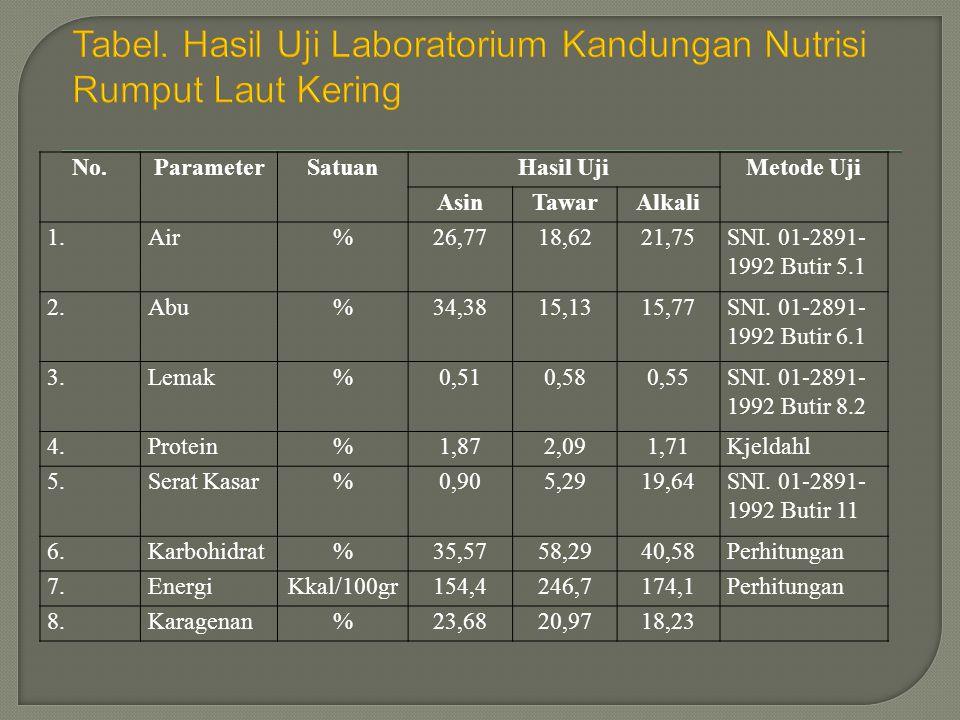 No.ParameterSatuanHasil UjiMetode Uji AsinTawarAlkali 1.Air%26,7718,6221,75SNI. 01-2891- 1992 Butir 5.1 2.Abu%34,3815,1315,77SNI. 01-2891- 1992 Butir