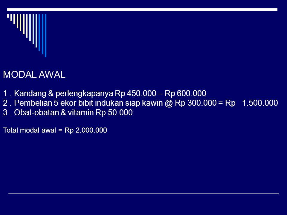 MODAL AWAL 1.Kandang & perlengkapanya Rp 450.000 – Rp 600.000 2.
