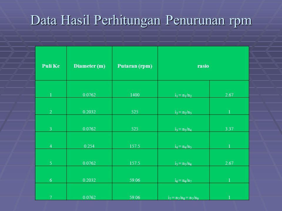 Data Hasil Perhitungan Penurunan rpm Puli KeDiameter (m)Putaran (rpm)rasio 10.07621400i 1 = n 1 /n 2 2.67 20.2032525i 2 = n 2 /n 3 1 30.0762525i 3 = n 3 /n 4 3.37 40.254157.5i 4 = n 4 /n 5 1 50.0762157.5i 5 = n 5 /n 6 2.67 60.203259.06i 6 = n 6 /n 7 1 70.076259.06i 7 = n 7 /n 8 = n 7 /n 9 1