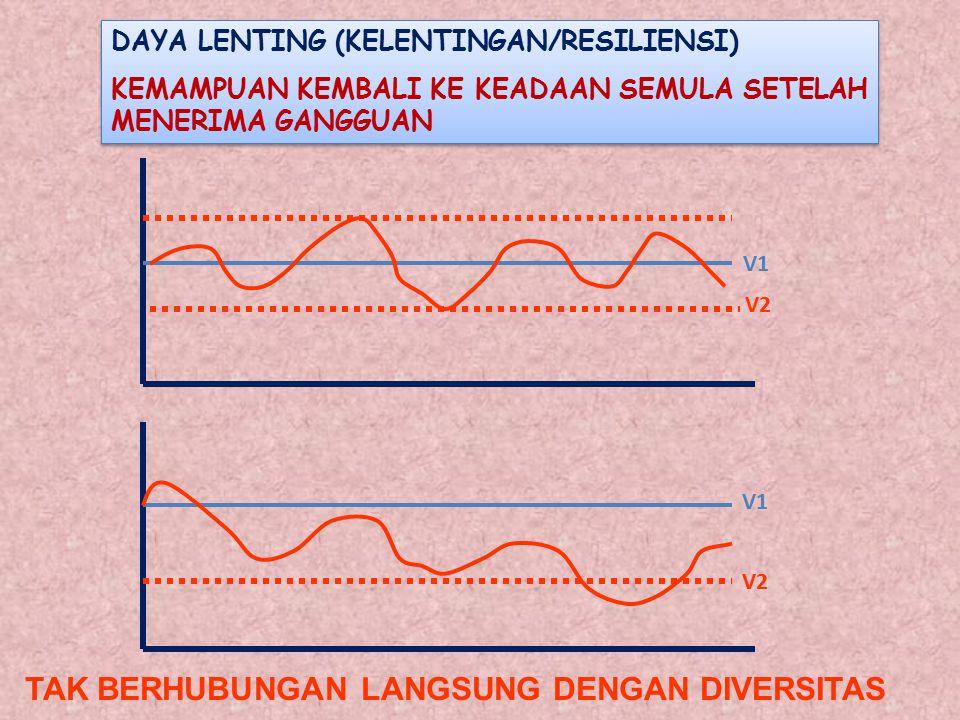 DAYA LENTING (KELENTINGAN/RESILIENSI) KEMAMPUAN KEMBALI KE KEADAAN SEMULA SETELAH MENERIMA GANGGUAN DAYA LENTING (KELENTINGAN/RESILIENSI) KEMAMPUAN KEMBALI KE KEADAAN SEMULA SETELAH MENERIMA GANGGUAN V1 V2 TAK BERHUBUNGAN LANGSUNG DENGAN DIVERSITAS