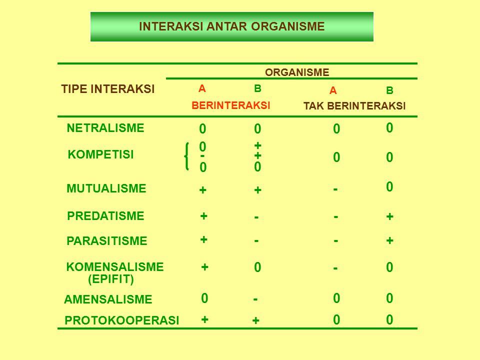 INTERAKSI ANTAR ORGANISME TIPE INTERAKSI ORGANISME A B AB BERINTERAKSI TAK BERINTERAKSI NETRALISME 000 0 KOMPETISI 0 + + - 0 0 0 0 MUTUALISME ++ 0 - PREDATISME +- - + PARASITISME +- - + KOMENSALISME (EPIFIT) + 0 -0 AMENSALISME 0-00 PROTOKOOPERASI + + 00