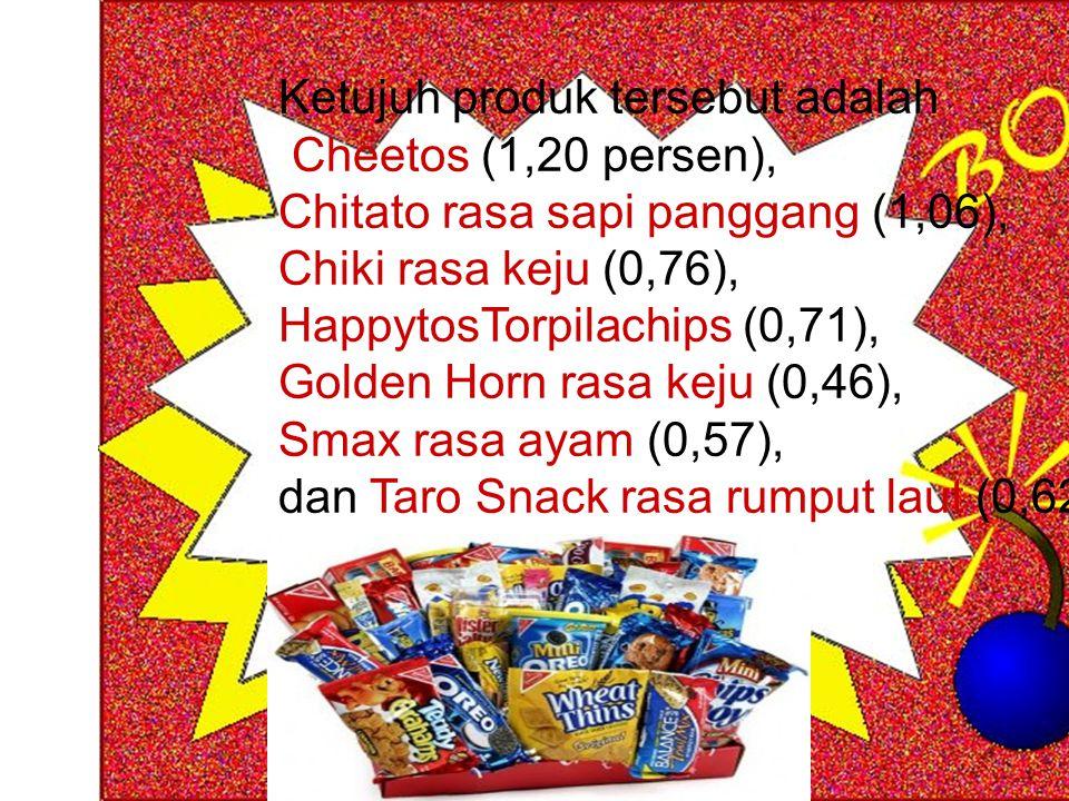 Ketujuh produk tersebut adalah Cheetos (1,20 persen), Chitato rasa sapi panggang (1,06), Chiki rasa keju (0,76), HappytosTorpilachips (0,71), Golden H