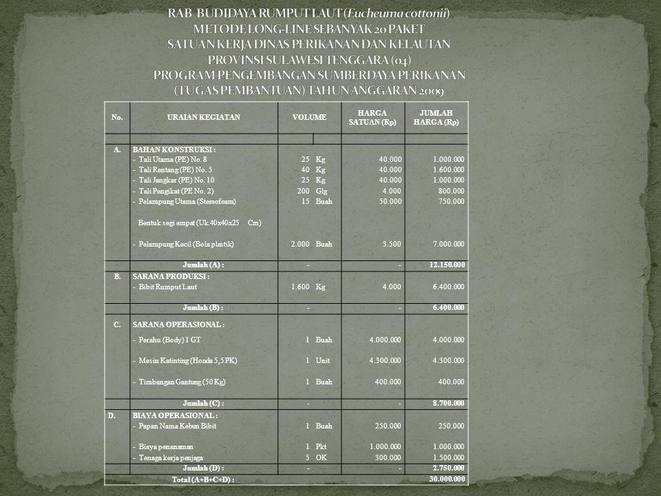 No.URAIAN KEGIATANVOLUME HARGA SATUAN (Rp) JUMLAH HARGA (Rp) A.BAHAN KONSTRUKSI : - Tali Utama (PE) No. 825Kg40.0001.000.000 - Tali Rentang (PE) No. 5