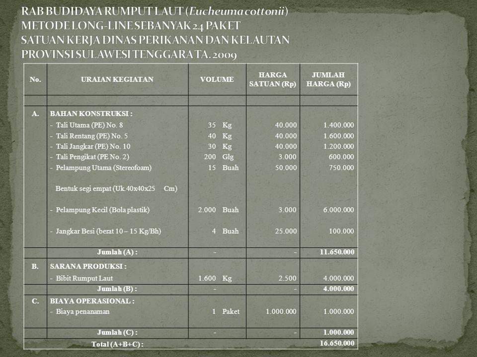 No.URAIAN KEGIATANVOLUME HARGA SATUAN (Rp) JUMLAH HARGA (Rp) A.BAHAN KONSTRUKSI : - Tali Utama (PE) No. 835Kg40.0001.400.000 - Tali Rentang (PE) No. 5