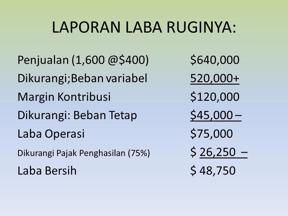 LAPORAN LABA RUGINYA: Penjualan (1,600 @$400)$640,000 Dikurangi;Beban variabel520,000+ Margin Kontribusi$120,000 Dikurangi: Beban Tetap$45,000 – Laba