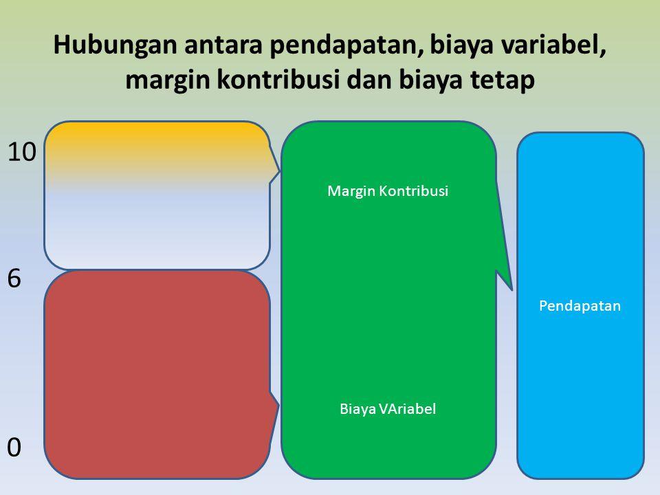 Hubungan antara pendapatan, biaya variabel, margin kontribusi dan biaya tetap 10 6 0 Margin Kontribusi Biaya VAriabel Pendapatan