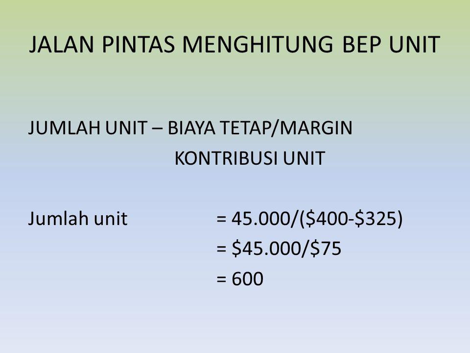 LAPORAN LABA RUGINYA: Penjualan (1,600 @$400)$640,000 Dikurangi;Beban variabel520,000+ Margin Kontribusi$120,000 Dikurangi: Beban Tetap$45,000 – Laba Operasi$75,000 Dikurangi Pajak Penghasilan (75%) $ 26,250 – Laba Bersih$ 48,750