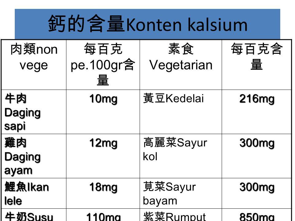 鈣的含量 Konten kalsium 肉類 non vege 每百克 pe.100gr 含 量 素食 Vegetarian 每百克含 量 牛肉 Daging sapi 10mg 黃豆 Kedelai216mg 雞肉 Daging ayam 12mg 高麗菜 Sayur kol300mg 鯉魚 Ikan lele 18mg 莧菜 Sayur bayam300mg 牛奶 Susu sapi 110mg 紫菜 Rumput laut850mg 羊奶 Susu kambing 124mg 黑芝麻 Wijen hitam1241mg