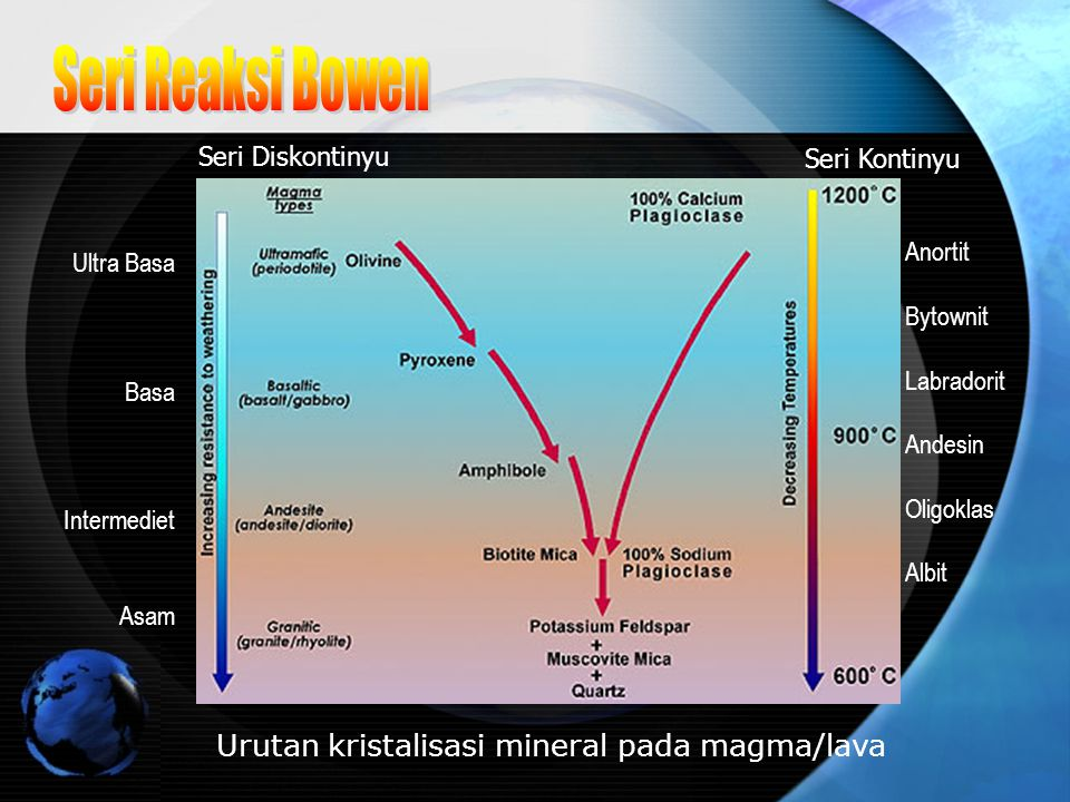 Urutan kristalisasi mineral pada magma/lava Anortit Bytownit Labradorit Andesin Oligoklas Albit Seri Kontinyu Seri Diskontinyu Ultra Basa Basa Interme