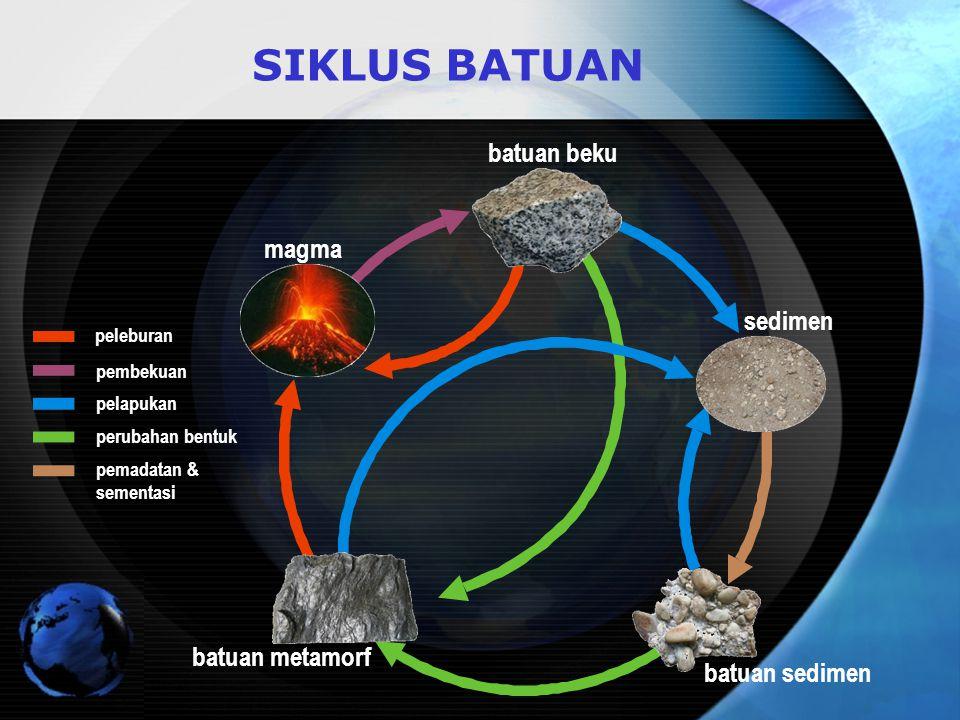 SIKLUS BATUAN sedimen batuan beku magma batuan sedimen batuan metamorf peleburan pembekuan pelapukan perubahan bentuk pemadatan & sementasi