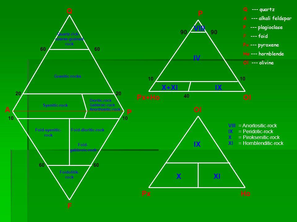 Q A P F 60 Granitic-rocks 20 10 60 60 Syenitic-rock Dioritic-rock Gabbroic-rock Anorthositic-rock Foid-syenitic- rock Foid-dioritic-rock Foid- gabbroic-rock Foidolitik- rock P Px+HoOl 90 90 10 10 40 VIII IV X+XI IX Ol PxHo IX XXI Q --- quartz A --- alkali feldspar P --- plagioclase F --- foid Px --- pyroxene Ho --- hornblende Ol --- olivine Quartz-rick- coarse-grained- rock VIII = Anortositic-rock IX = Peridotic-rock X = Piroksenitic-rock XI = Hornblenditic-rock