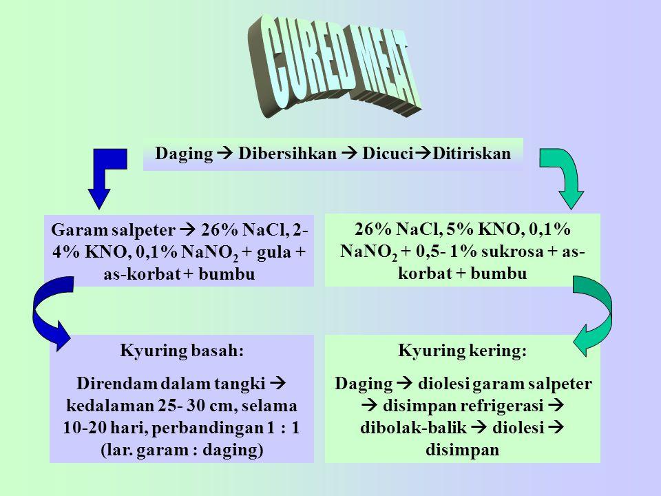 Garam salpeter  26% NaCl, 2- 4% KNO, 0,1% NaNO 2 + gula + as-korbat + bumbu Daging  Dibersihkan  Dicuci  Ditiriskan Kyuring basah: Direndam dalam tangki  kedalaman 25- 30 cm, selama 10-20 hari, perbandingan 1 : 1 (lar.