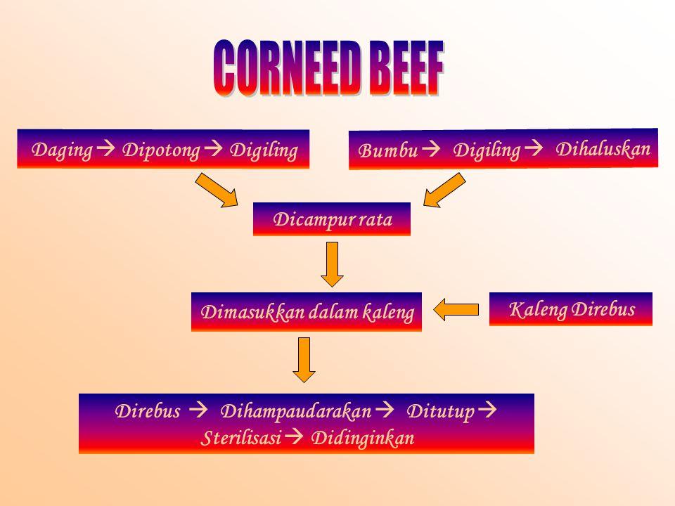 Daging  Dipotong  Digiling Bumbu  Digiling  Dihaluskan Dicampur rata Dimasukkan dalam kaleng Direbus  Dihampaudarakan  Ditutup  Sterilisasi  Didinginkan Kaleng Direbus