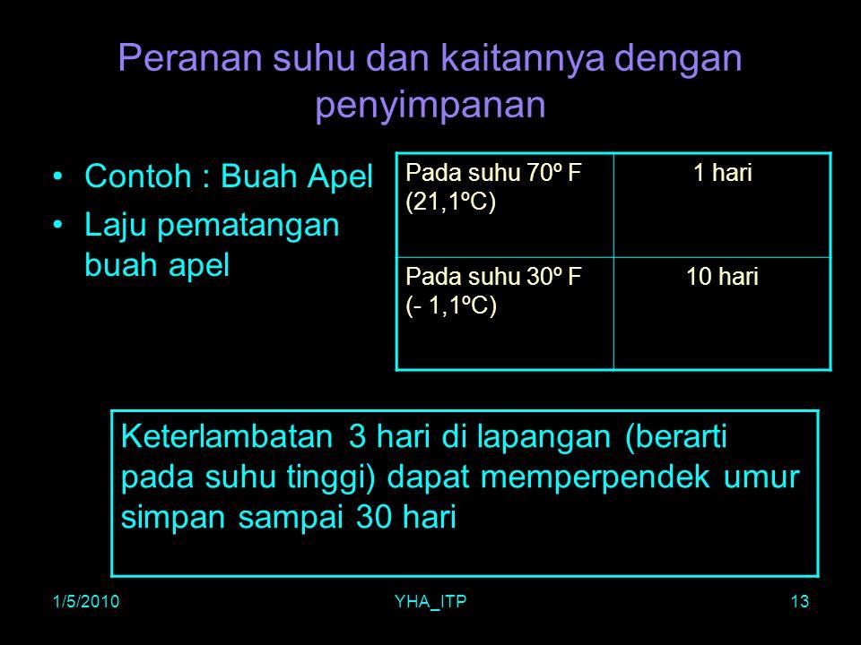 1/5/2010YHA_ITP13 Peranan suhu dan kaitannya dengan penyimpanan Contoh : Buah Apel Laju pematangan buah apel Pada suhu 70º F (21,1ºC) 1 hari Pada suhu