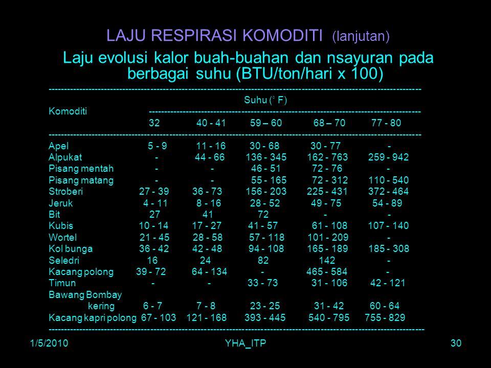 1/5/2010YHA_ITP30 LAJU RESPIRASI KOMODITI (lanjutan) Laju evolusi kalor buah-buahan dan nsayuran pada berbagai suhu (BTU/ton/hari x 100) -------------