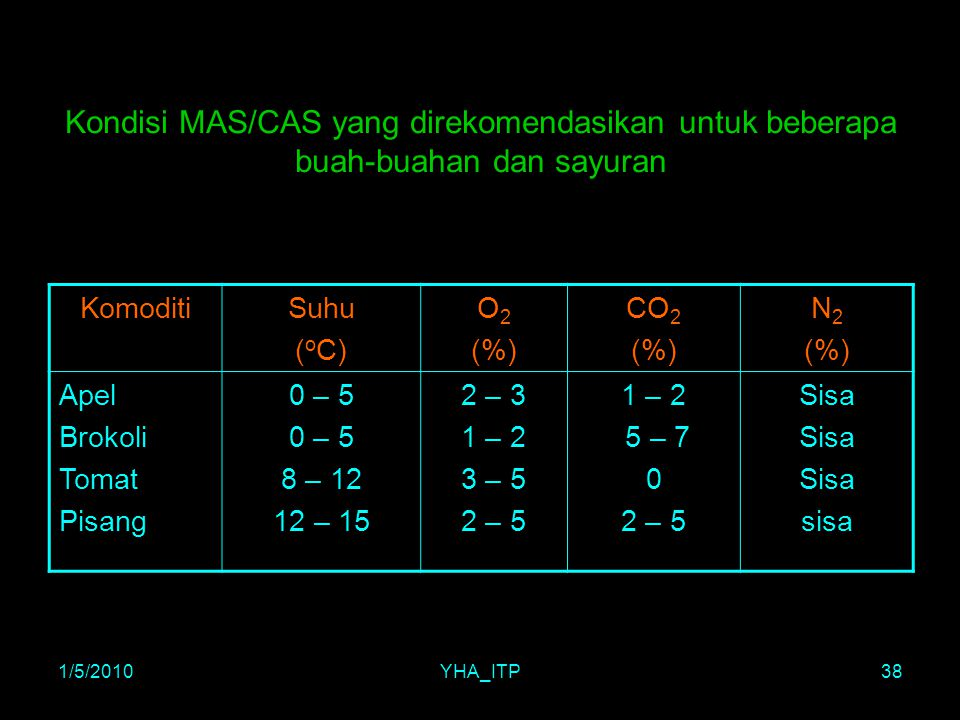 1/5/2010YHA_ITP38 Kondisi MAS/CAS yang direkomendasikan untuk beberapa buah-buahan dan sayuran KomoditiSuhu ( o C) O 2 (%) CO 2 (%) N 2 (%) Apel Broko