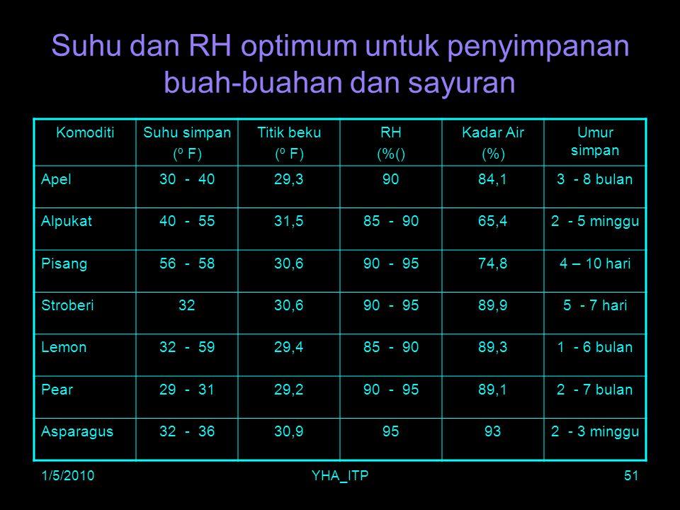 1/5/2010YHA_ITP51 Suhu dan RH optimum untuk penyimpanan buah-buahan dan sayuran KomoditiSuhu simpan (º F) Titik beku (º F) RH (%() Kadar Air (%) Umur